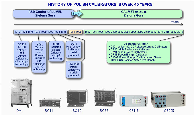 History Of Polish Calibrators